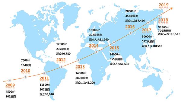 IOTE国际物联网展发展历程