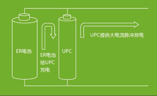 武汉昊诚能源科技有限公司 IOTE2020 物联网展深圳站  电池电容器UPC